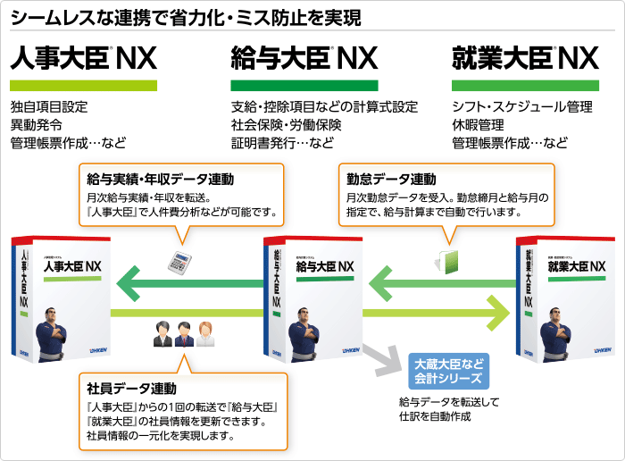 人事労務管理を大臣シリーズで効率化!/応研株式会社